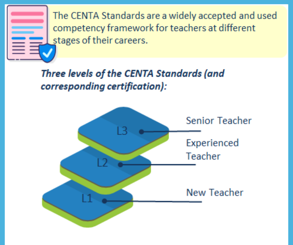 Centre for Teacher Accreditation (CENTA) aims to empower teachers and catalyze teacher professional development through high quality certifications that can help create a career pathway for the profession and connect outstanding teachers to great opportunities.  The CENTA Standards are a well-defined set of expectations for teachers at different stages of their careers, have been developed through a rigorous process and are meant to evolve continuously.  The CENTA Standards correspond to the three levels of the CENTA Certificates: a)L1: New Teacher. Typically, relevant for teachers who are in the early stages of their career or are yet to begin their professional career. b)L2: Experienced Teacher. Typically, relevant for teachers with 3-10 years of experience, who are able to enrich their teaching based on their own experiences and other inputs. c)L3: Senior Teacher.  Typically, relevant for teachers with more than 10 years of experience; such teachers may often be in a position to assume the role of a specialist teacher in their chosen subject/grade level or a coach where they mentor other teachers or a leader in the School or beyond.