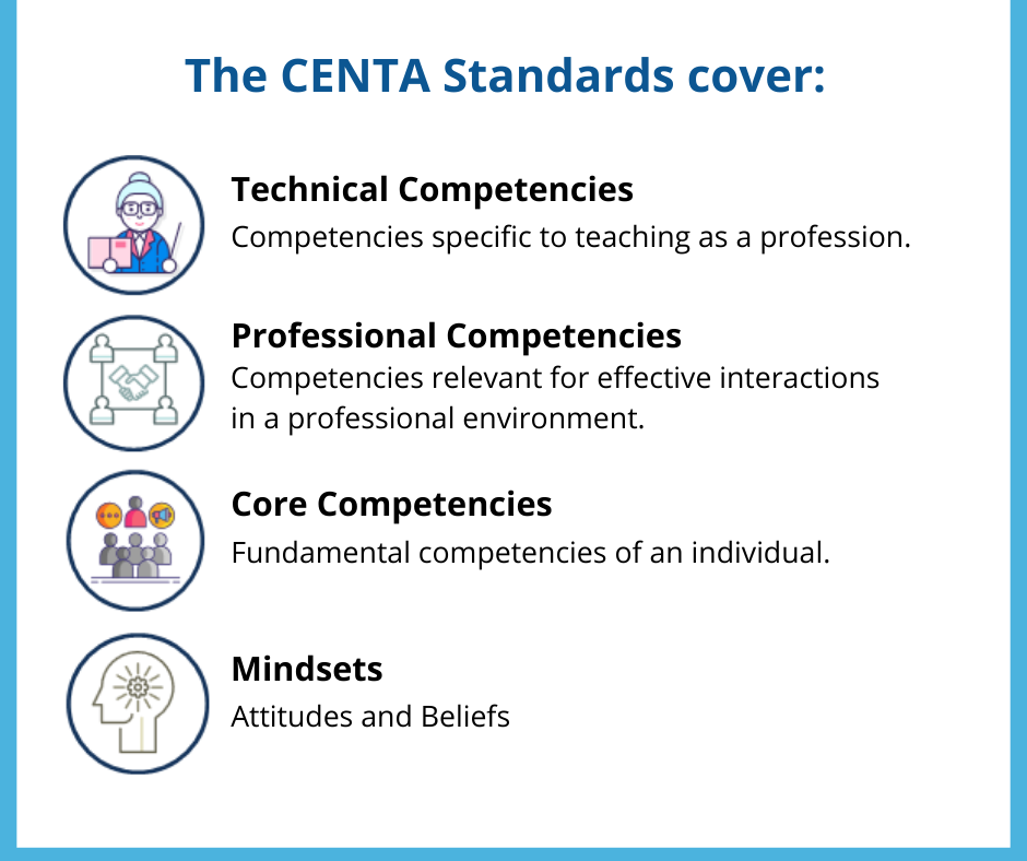 The CENTA Standards cover: (A) 'Competencies', and (B) 'Mindsets'.  The 'Competencies' section of the CENTA Standards covers three categories of competencies for Teachers: a)Technical Competencies: Competencies specific to teaching as a profession. b)Professional Competencies: Competencies relevant for effective interactions in a professional environment. c)Core Competencies: Fundamental competencies of an individual.  Each category has multiple competencies, with each 'competency' having one or more 'aspects' associated with it. For each aspect, standards have been defined for each of L1, L2 and L3 through specific 'descriptors' highlighting the competency expectations from the teachers of the respective level. The 'Mindsets' section of the CENTA Standards covers attitudes and beliefs.